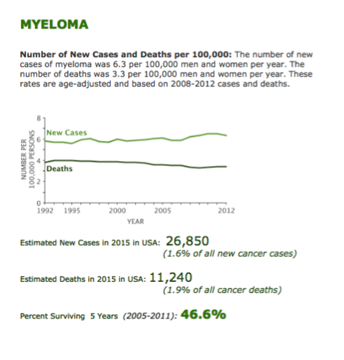 The most relevant epidemiological data on Myeloma, reported by the USA-SEER Agency, are shown in Figure 9.